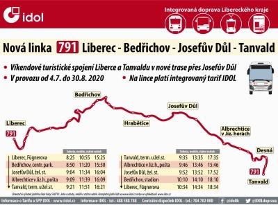 Od 4. července propojí nová linka Liberec přes Bedřichov s Tanvaldskem
