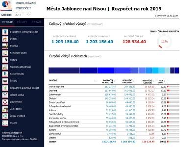 Město Jablonec má na webu rozklikávací rozpočet