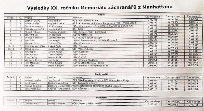 Memoriál záchranářů z Manhattanu 2021 - výsledky<br />Autor: Archiv KÚ Libereckého kraje